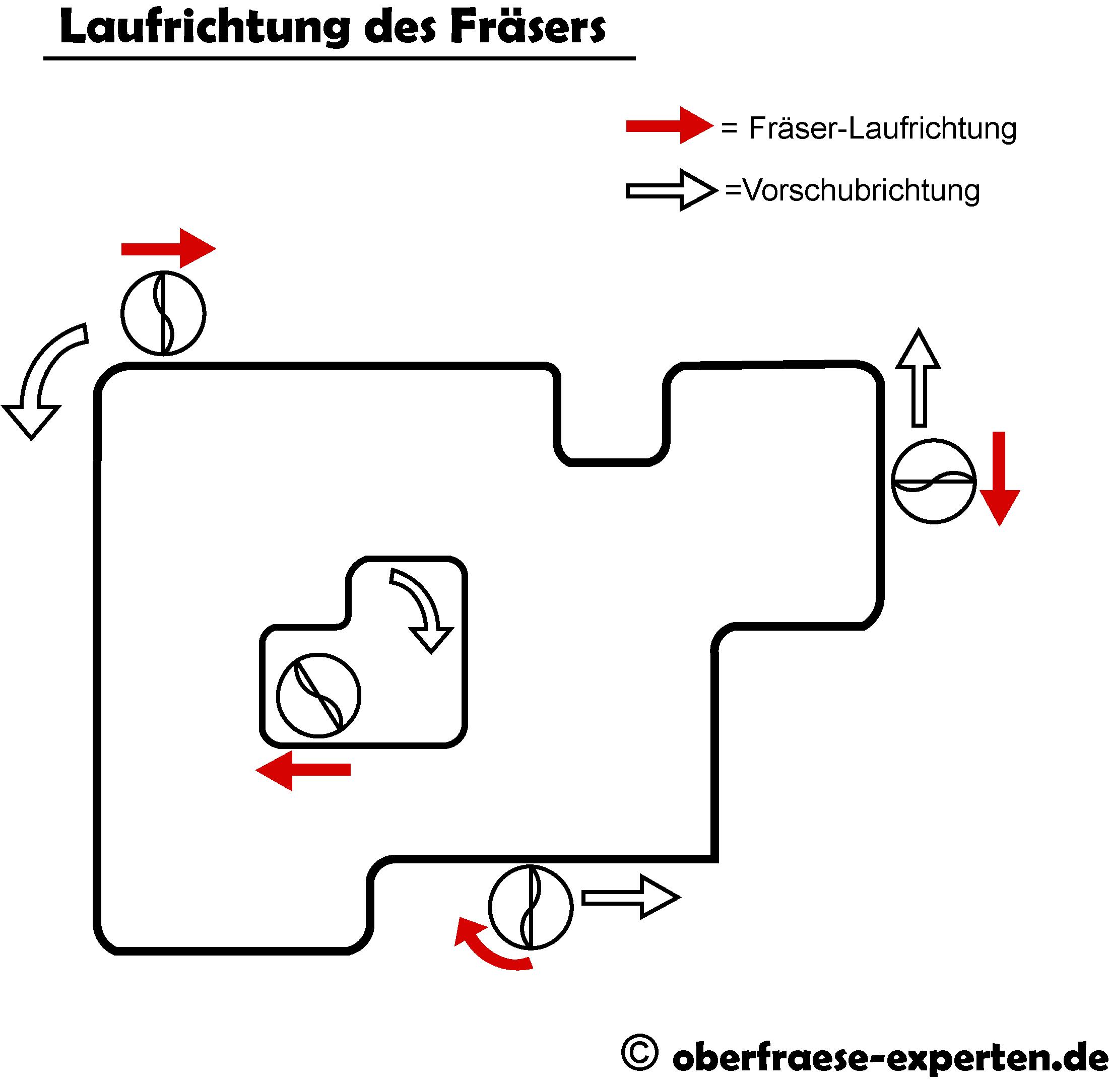 Laufrichtung des Fraesers