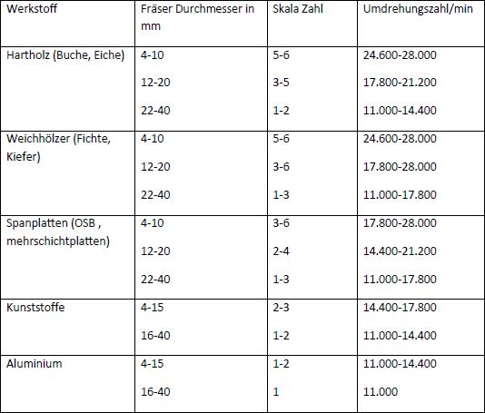 Tabelle richtige Drehzahl beim arbeiten mit der Oberfraese