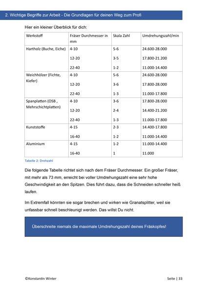 E-Book-Oberfraese-Drehzahl